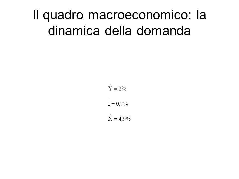 Il quadro macroeconomico: la dinamica della domanda