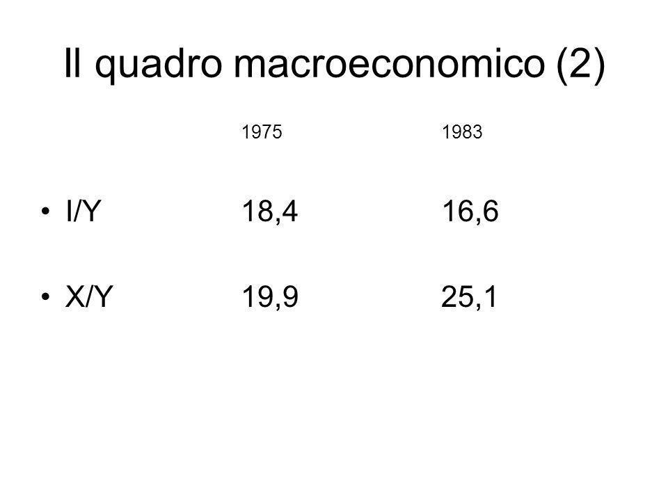 Il quadro macroeconomico (2) 19751983 I/Y 18,416,6 X/Y19,925,1