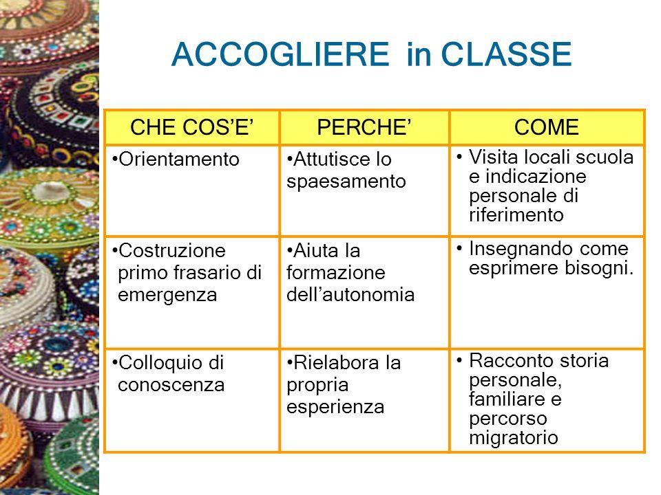 ACCOGLIERE in CLASSE CHE COSEPERCHECOME OrientamentoAttutisce lo spaesamento Visita locali scuola e indicazione personale di riferimento Costruzione p