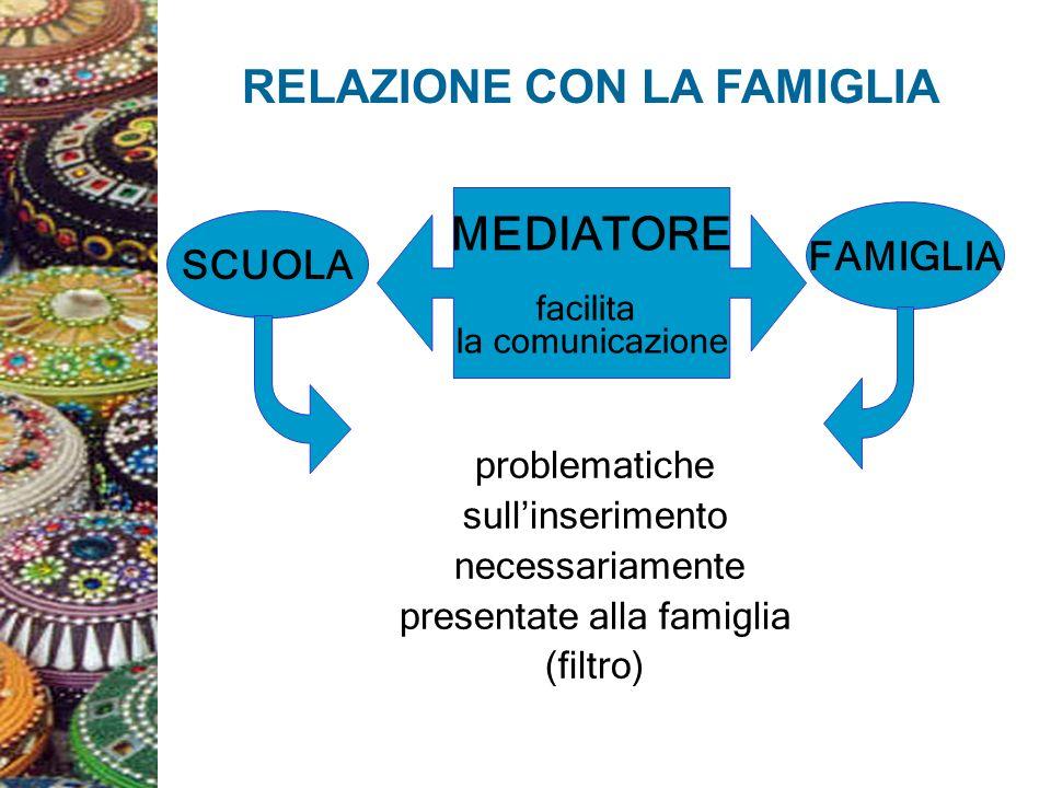 RELAZIONE CON LA FAMIGLIA MEDIATORE facilita la comunicazione SCUOLA FAMIGLIA problematiche sullinserimento necessariamente presentate alla famiglia (filtro)