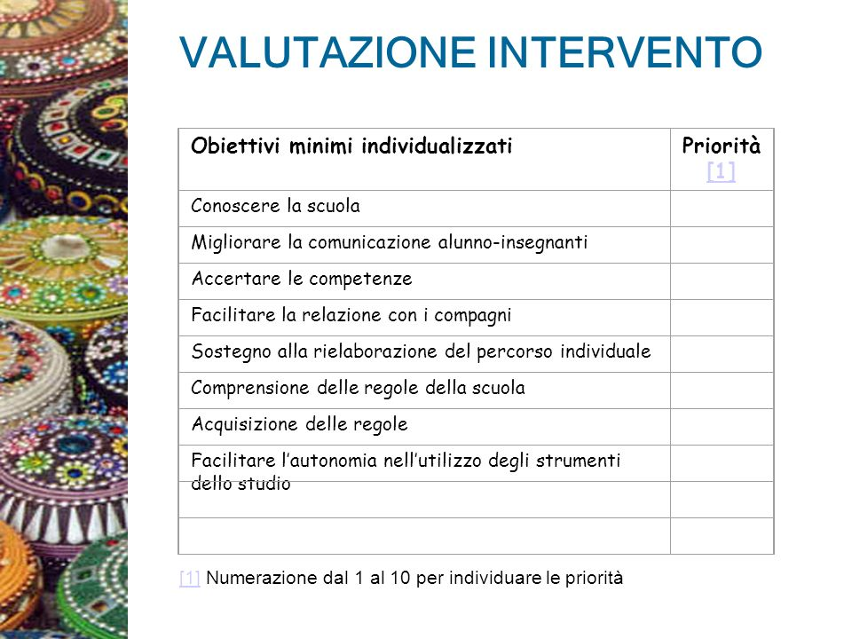 VALUTAZIONE INTERVENTO Obiettivi minimi individualizzatiPriorità [1] [1] Conoscere la scuola Migliorare la comunicazione alunno-insegnanti Accertare l
