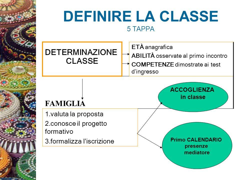 DEFINIRE LA CLASSE 5 TAPPA DETERMINAZIONE CLASSE ETÀ anagrafica ABILITÀ osservate al primo incontro COMPETENZE dimostrate ai test dingresso FAMIGLIA 1