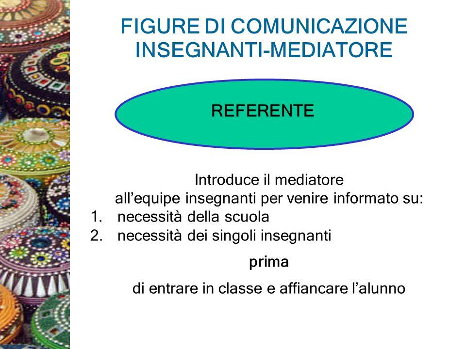 FIGURE DI COMUNICAZIONE INSEGNANTI-MEDIATORE REFERENTE Introduce il mediatore allequipe insegnanti per venire informato su: 1.necessità della scuola 2