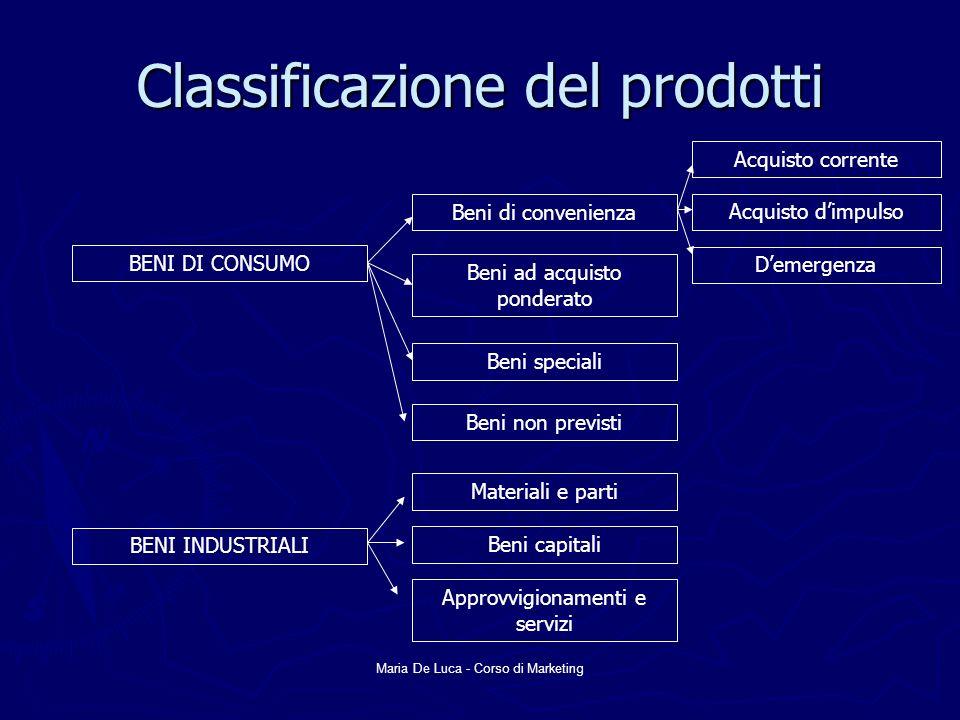 Maria De Luca - Corso di Marketing Classificazione del prodotti BENI DI CONSUMO Beni di convenienza Beni ad acquisto ponderato Beni speciali Beni non