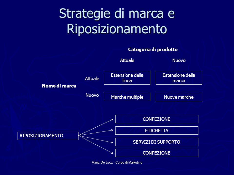 Maria De Luca - Corso di Marketing La linea di prodotto Lunghezza della linea di prodotto Allungamento verso il basso Allungamento verso lalto Allungamento in due direzioni Completamento della linea Modernizzazione della linea