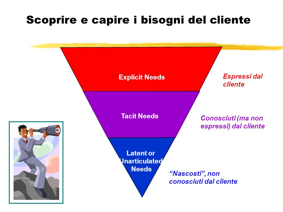 Scoprire e capire i bisogni del cliente Espressi dal cliente Conosciuti (ma non espressi) dal cliente Nascosti, non conosciuti dal cliente Explicit Needs Tacit Needs Latent or Unarticulated Needs