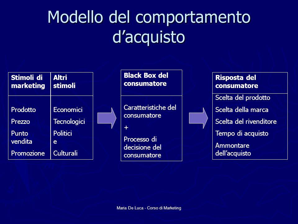 Maria De Luca - Corso di Marketing Modello del comportamento dacquisto Stimoli di marketing Prodotto Prezzo Punto vendita Promozione Altri stimoli Eco