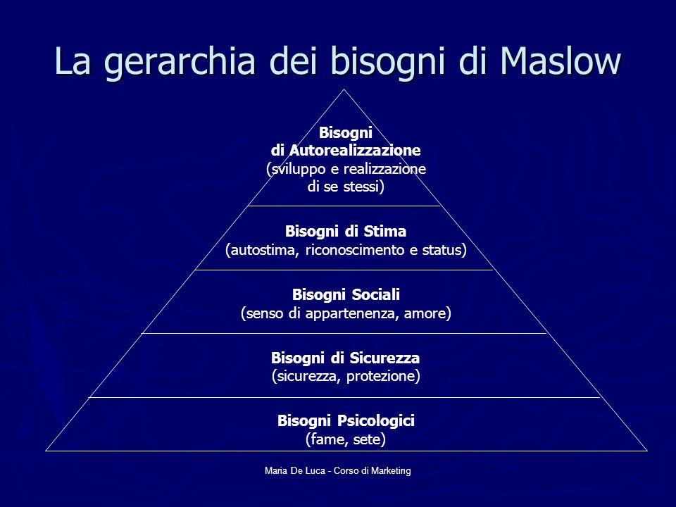 Maria De Luca - Corso di Marketing La gerarchia dei bisogni di Maslow Bisogni di Autorealizzazione (sviluppo e realizzazione di se stessi) Bisogni di