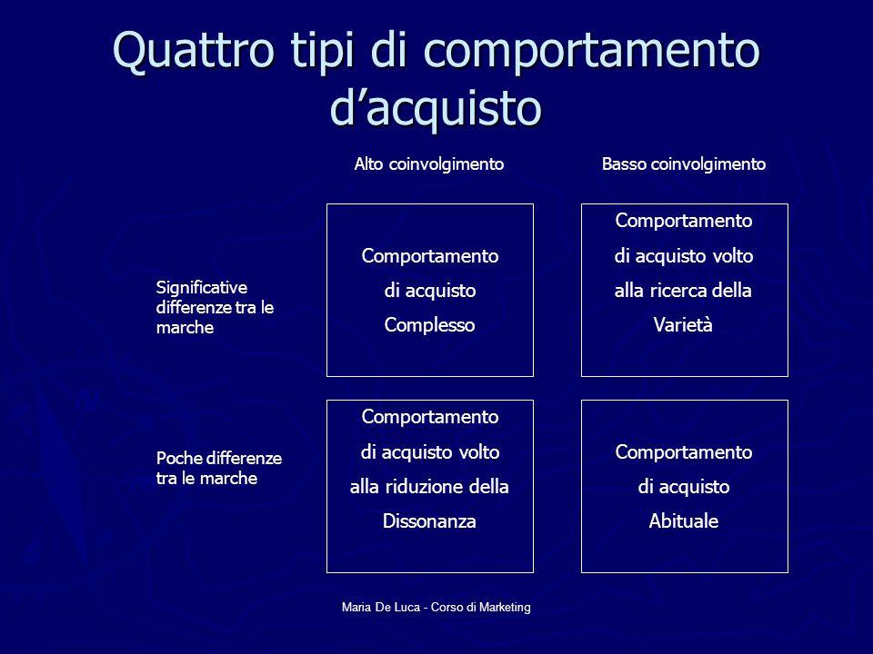 Maria De Luca - Corso di Marketing Processo di acquisto Riconoscimento del bisogno Ricerca di informazioni Valutazione alternative Decisione di acquisto Comportamento post acquisto