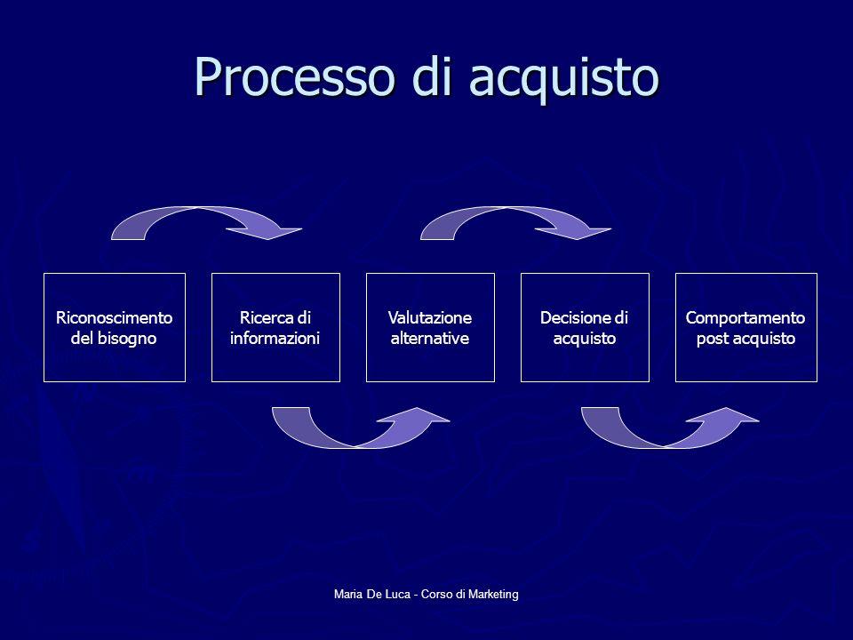 Maria De Luca - Corso di Marketing Processo di acquisto Riconoscimento del bisogno Ricerca di informazioni Valutazione alternative Decisione di acquis