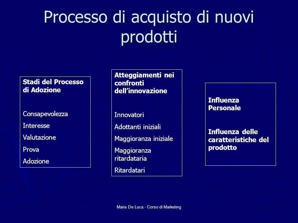 Maria De Luca - Corso di Marketing Processo di acquisto di nuovi prodotti Stadi del Processo di Adozione Consapevolezza Interesse Valutazione Prova Ad