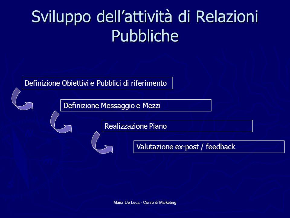 Maria De Luca - Corso di Marketing Sviluppo dellattività di Relazioni Pubbliche Definizione Obiettivi e Pubblici di riferimento Definizione Messaggio