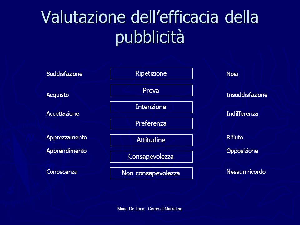 Maria De Luca - Corso di Marketing Valutazione dellefficacia della pubblicità Ripetizione Prova Intenzione Preferenza Attitudine Consapevolezza Non co