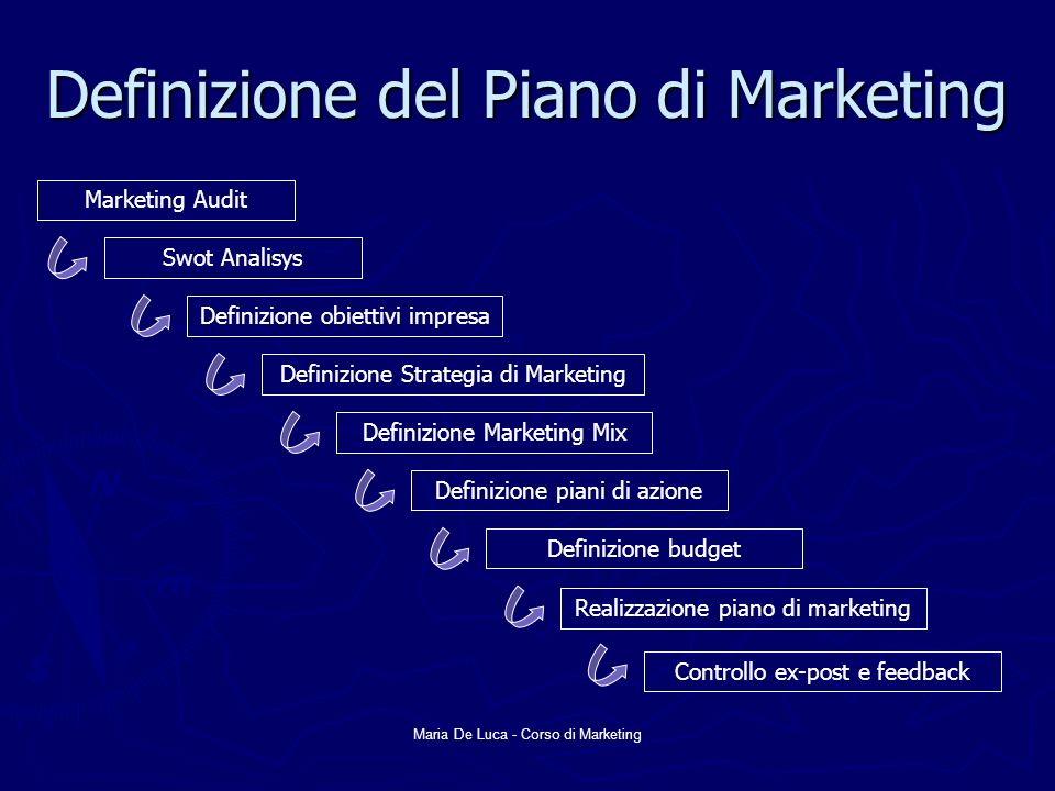 Maria De Luca - Corso di Marketing Definizione del Piano di Marketing Marketing Audit Swot Analisys Definizione obiettivi impresa Definizione Strategi