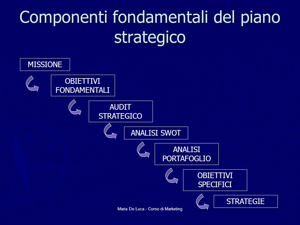 Maria De Luca - Corso di Marketing Componenti fondamentali del piano strategico MISSIONE OBIETTIVI FONDAMENTALI AUDIT STRATEGICO ANALISI SWOT ANALISI