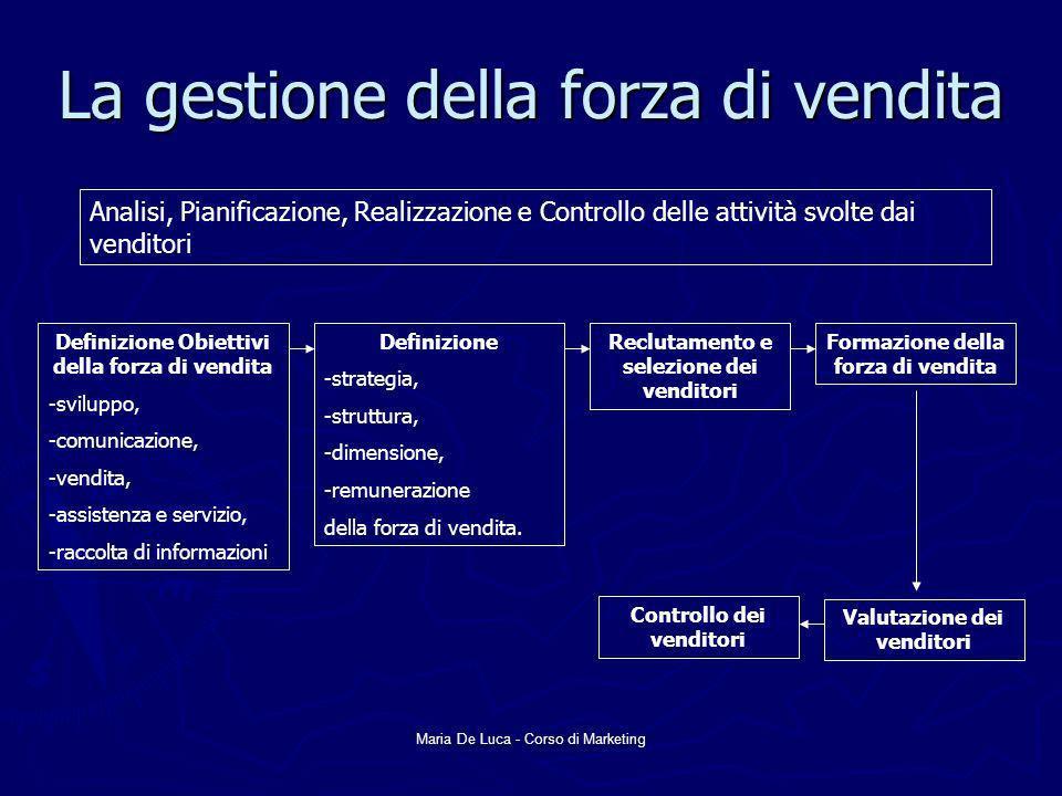 Maria De Luca - Corso di Marketing La gestione della forza di vendita Analisi, Pianificazione, Realizzazione e Controllo delle attività svolte dai ven