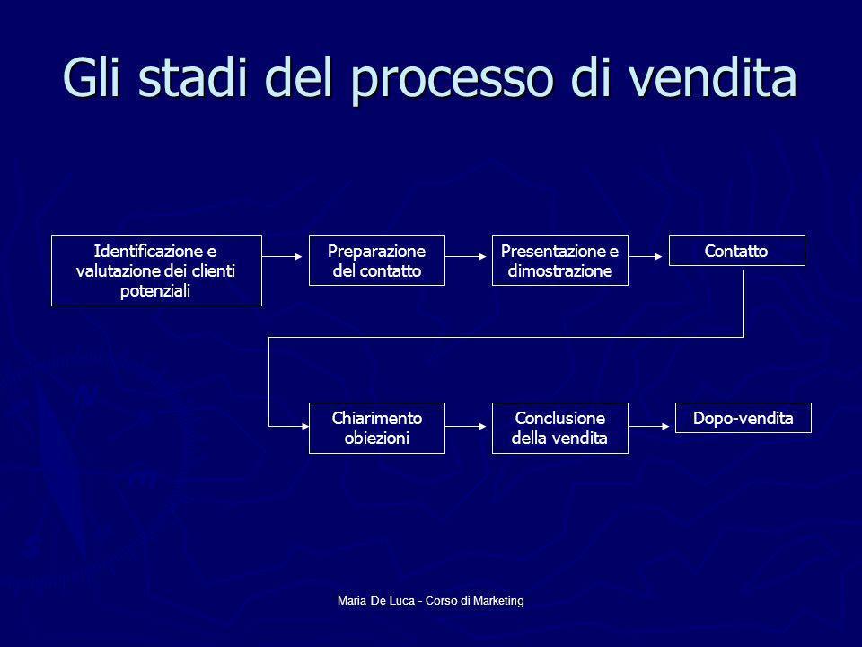 Maria De Luca - Corso di Marketing Gli stadi del processo di vendita Identificazione e valutazione dei clienti potenziali Preparazione del contatto Pr