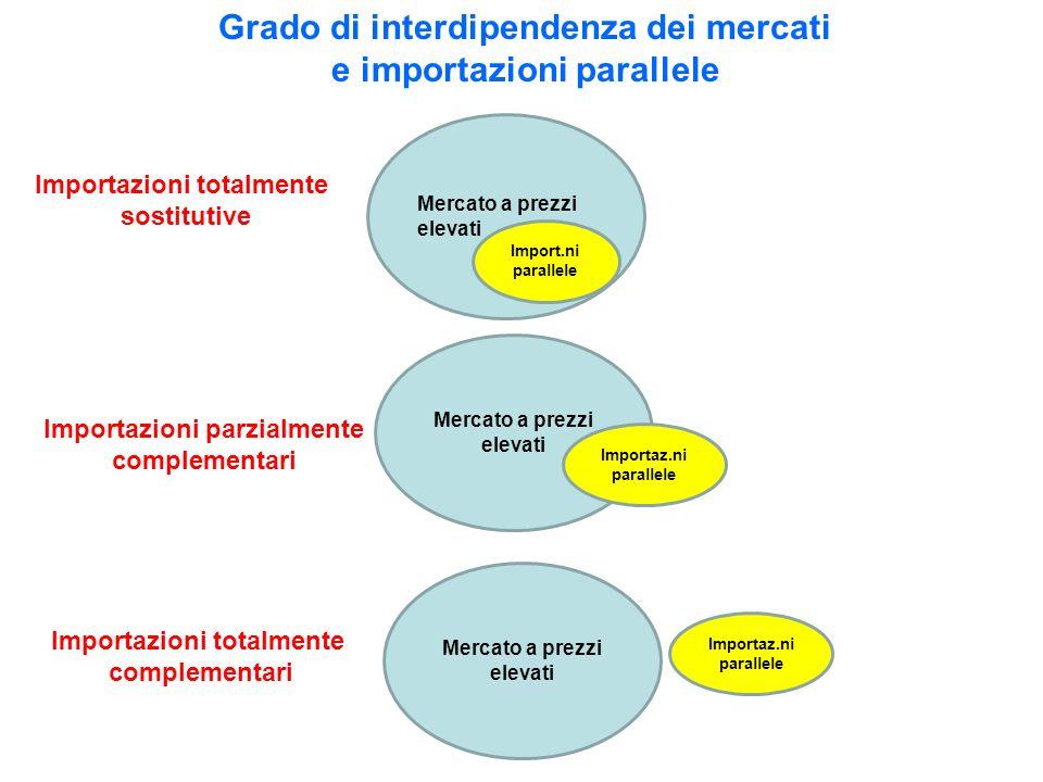 Grado di interdipendenza dei mercati e importazioni parallele Mercato a prezzi elevati Import.ni parallele Importaz.ni parallele Importazioni totalmente sostitutive Importazioni parzialmente complementari Importazioni totalmente complementari