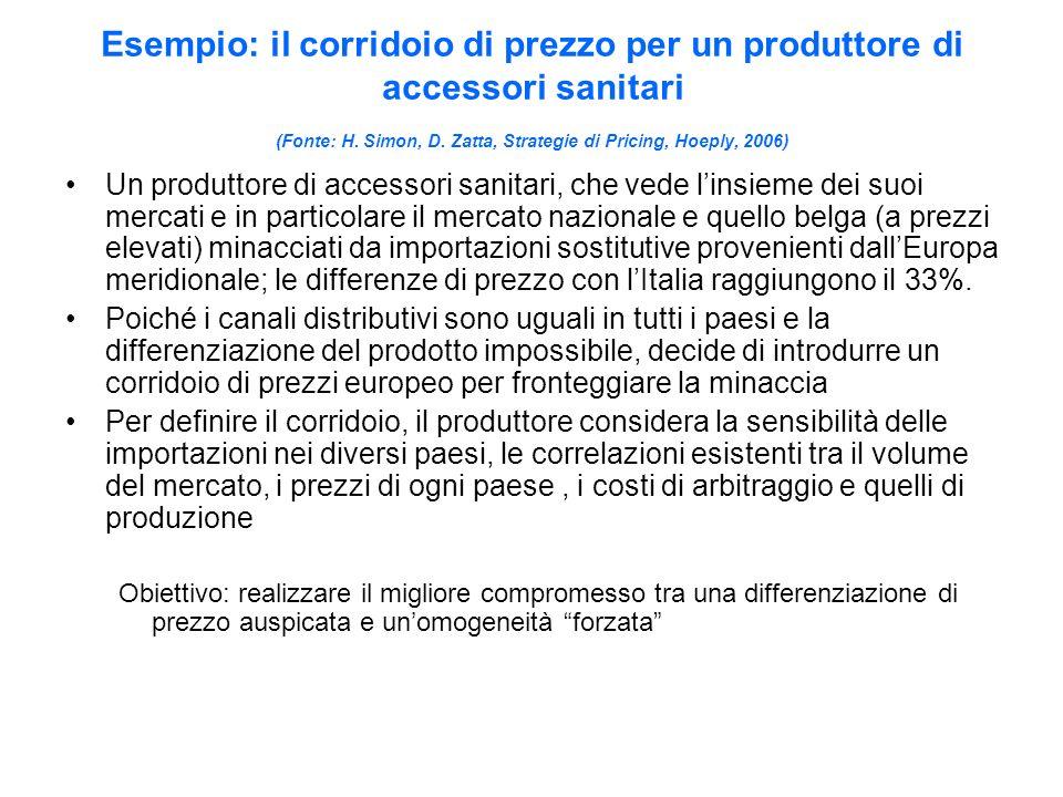 Esempio: il corridoio di prezzo per un produttore di accessori sanitari (Fonte: H.