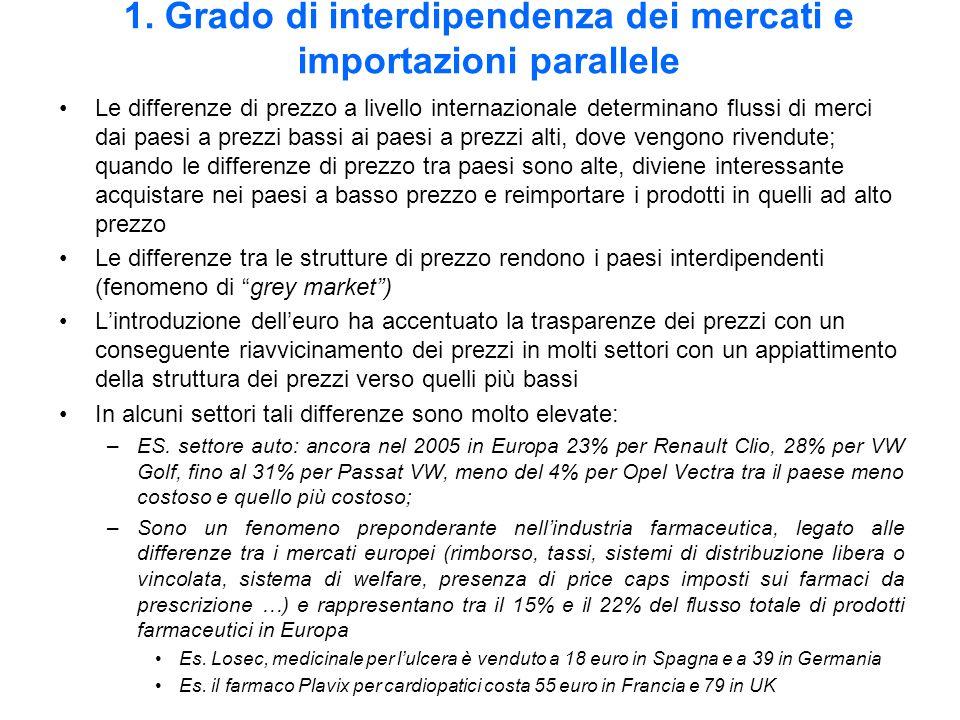 1. Grado di interdipendenza dei mercati e importazioni parallele Le differenze di prezzo a livello internazionale determinano flussi di merci dai paes