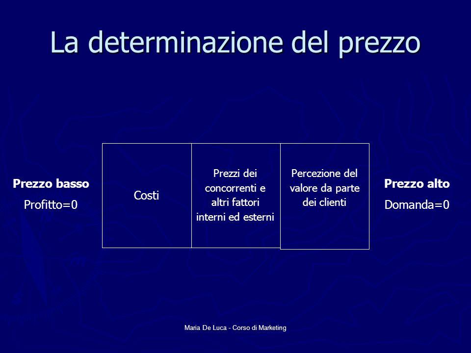 Maria De Luca - Corso di Marketing La determinazione del prezzo Costi Prezzi dei concorrenti e altri fattori interni ed esterni Percezione del valore da parte dei clienti Prezzo basso Profitto=0 Prezzo alto Domanda=0