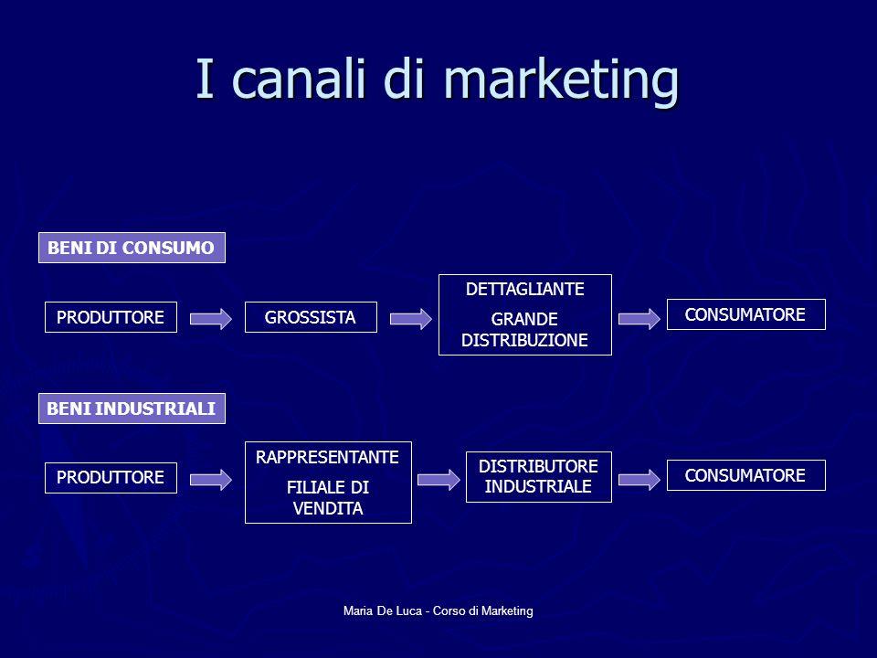 Maria De Luca - Corso di Marketing I canali di marketing BENI DI CONSUMO PRODUTTOREGROSSISTA DETTAGLIANTE GRANDE DISTRIBUZIONE CONSUMATORE BENI INDUST