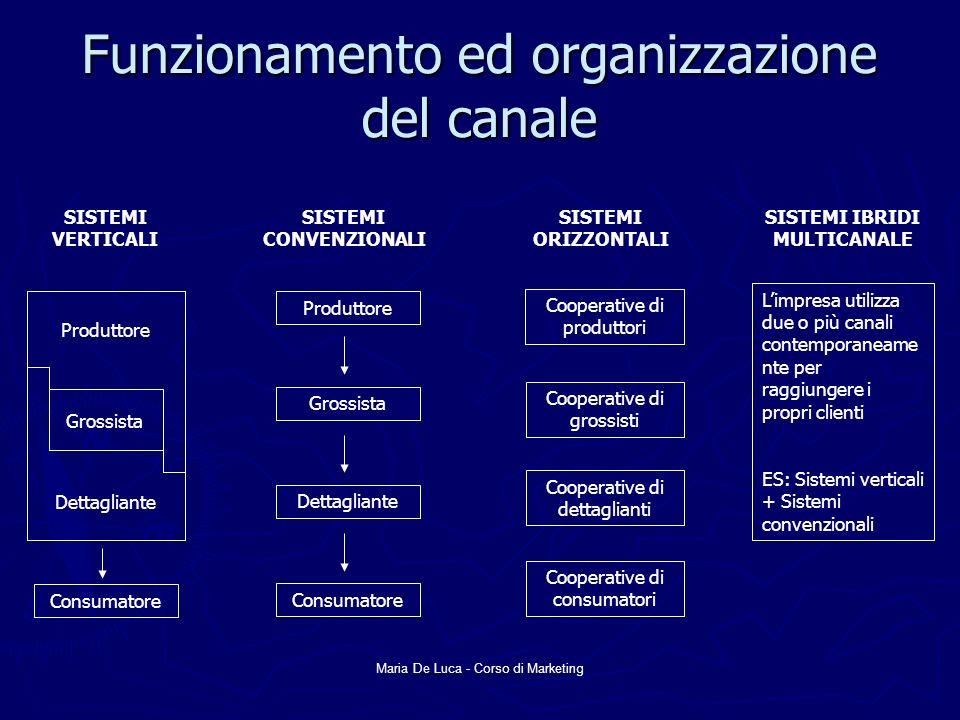 Maria De Luca - Corso di Marketing Funzionamento ed organizzazione del canale SISTEMI VERTICALI Produttore Grossista Dettagliante Consumatore SISTEMI