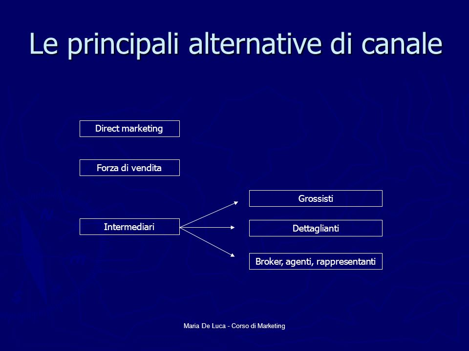 Maria De Luca - Corso di Marketing Le principali alternative di canale Direct marketing Forza di vendita Intermediari Grossisti Dettaglianti Broker, agenti, rappresentanti