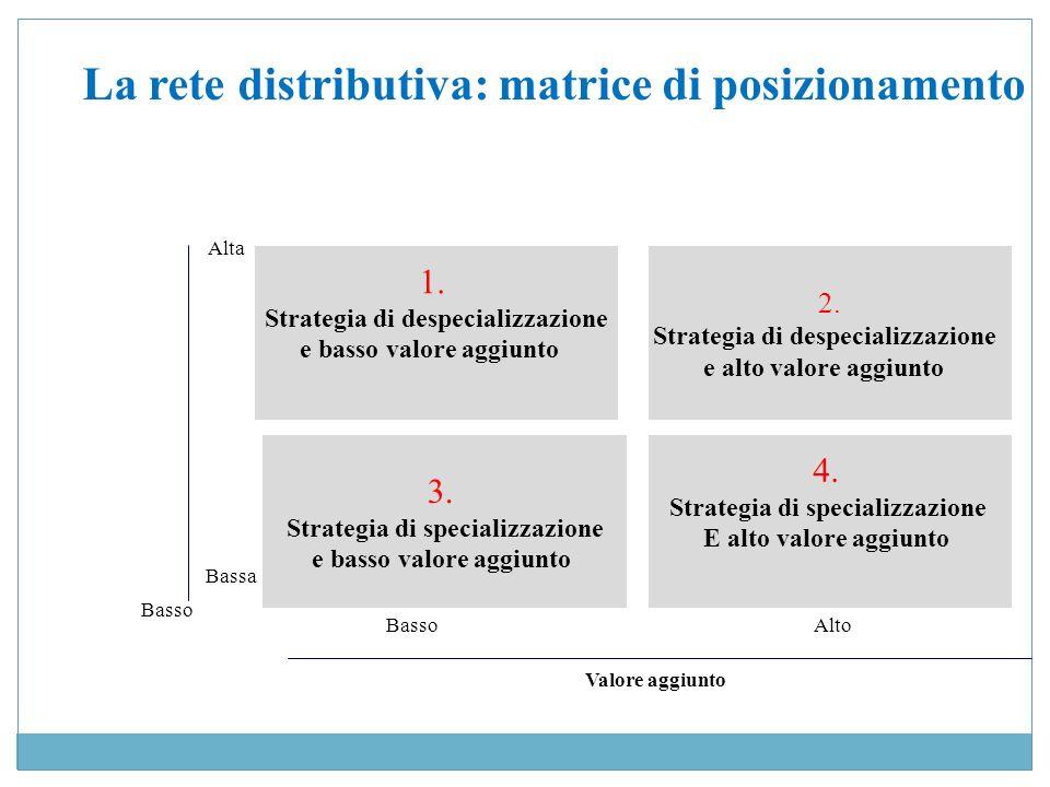 La rete distributiva: matrice di posizionamento 1. Strategia di despecializzazione e basso valore aggiunto 3. Strategia di specializzazione e basso va