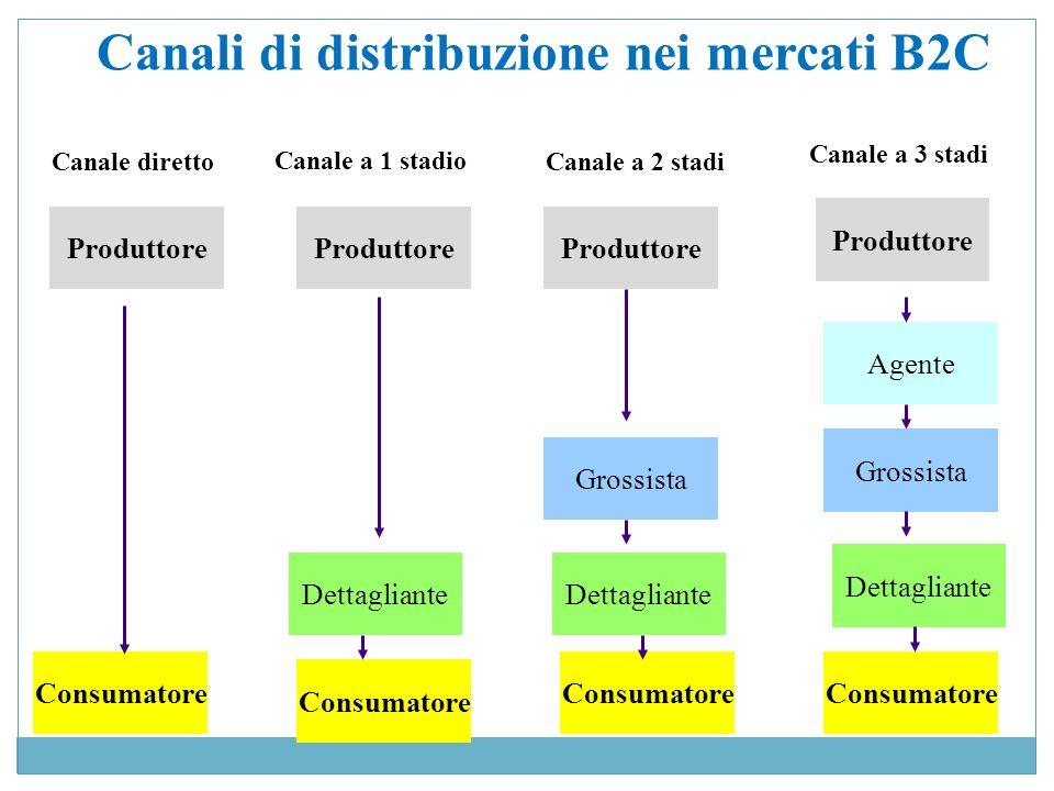 Canali di distribuzione nei mercati B2C Produttore Consumatore Dettagliante Grossista Agente Canale diretto Consumatore Dettagliante Grossista Consuma
