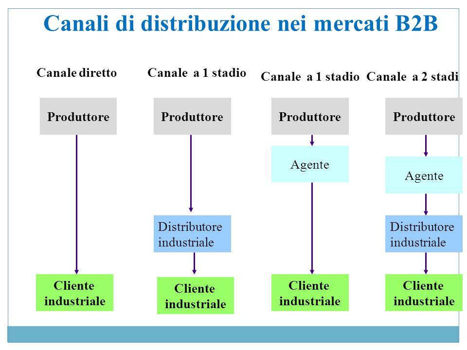 Si distinguono in: SVM aziendali: limpresa svolge direttamente tutte le fasi successive alla produzione e commercializza direttamente creando una rete distributiva di proprietà attraverso unintegrazione a valle (Es.