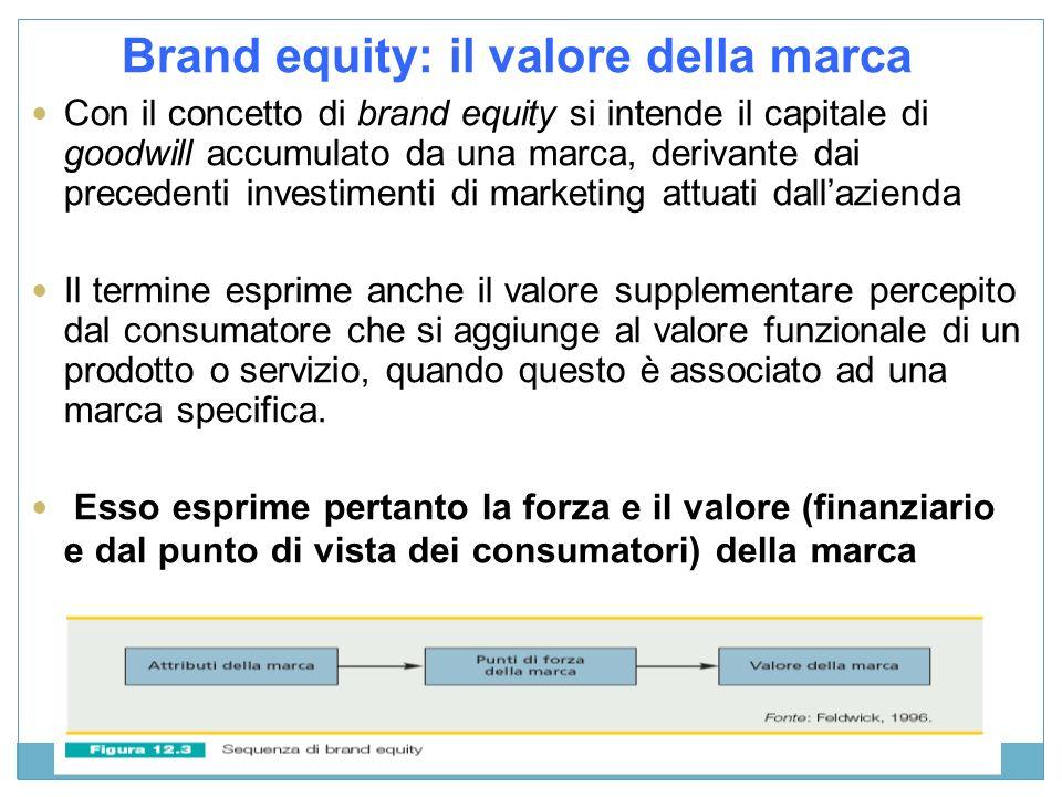 Brand equity: il valore della marca Con il concetto di brand equity si intende il capitale di goodwill accumulato da una marca, derivante dai preceden