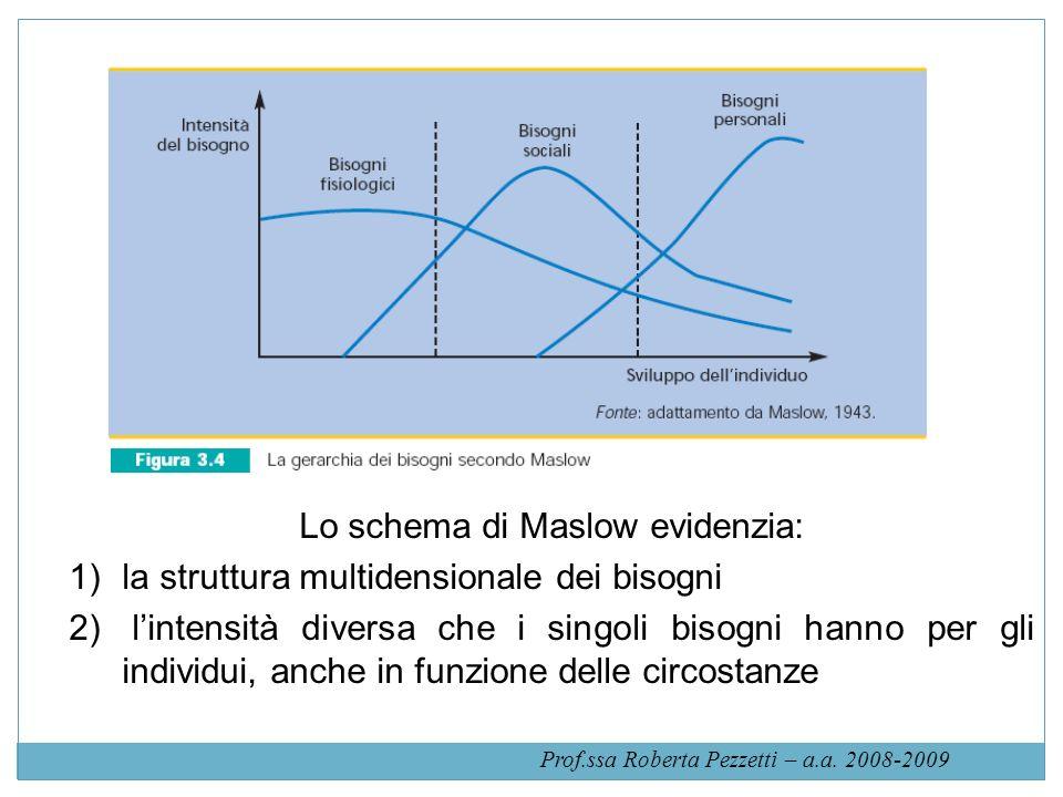 Lo schema di Maslow evidenzia: 1)la struttura multidensionale dei bisogni 2) lintensità diversa che i singoli bisogni hanno per gli individui, anche i