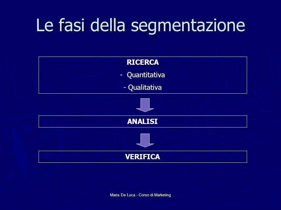 Maria De Luca - Corso di Marketing I requisiti per una segmentazione efficace Misurabilità Accessibilità Rilevanza Praticabilità