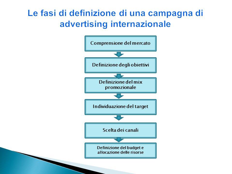 Comprensione del mercato Definizione degli obiettivi Definizione del mix promozionale Individuazione del target Scelta dei canali Definizione del budg