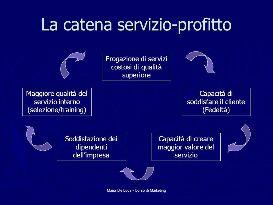 Maria De Luca - Corso di Marketing Tre tipologie di marketing nel settore dei servizi IMPRESA CLIENTIDIPENDENTI Marketing esterno (Fare promesse) Marketing interno (Legittimare le promesse) Marketing interattivo (Mantenere le promesse)