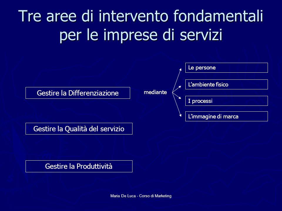 Maria De Luca - Corso di Marketing Tre aree di intervento fondamentali per le imprese di servizi Gestire la Differenziazione Gestire la Qualità del se