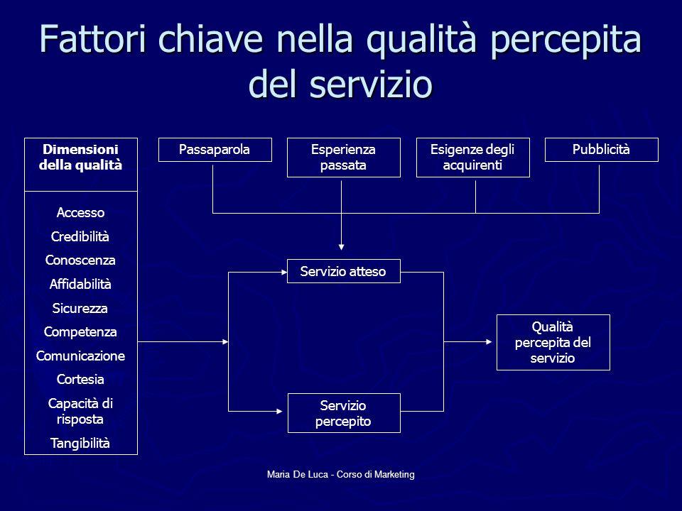 Maria De Luca - Corso di Marketing Fattori chiave nella qualità percepita del servizio Dimensioni della qualità Accesso Credibilità Conoscenza Affidab