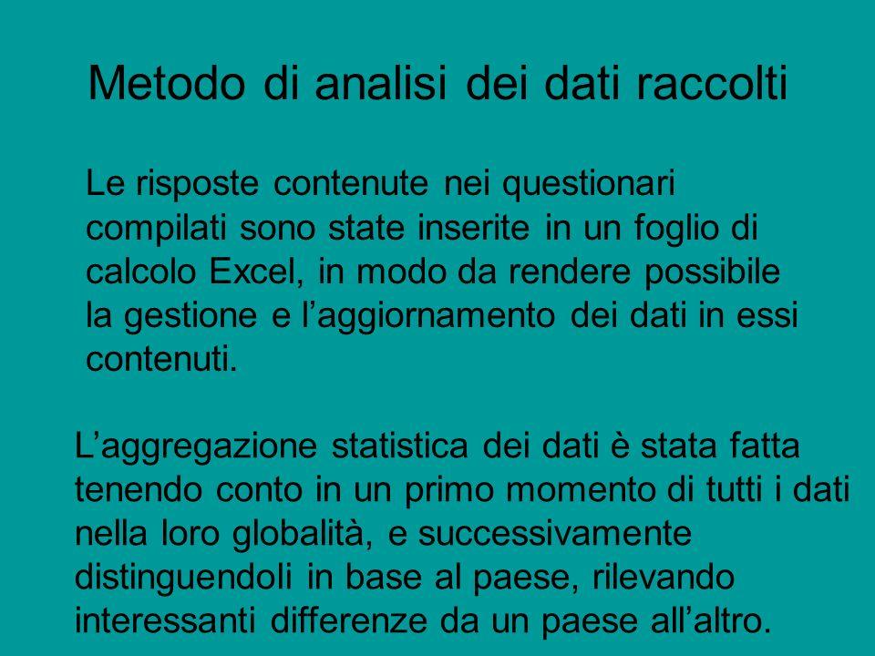 Metodo di analisi dei dati raccolti Le risposte contenute nei questionari compilati sono state inserite in un foglio di calcolo Excel, in modo da rendere possibile la gestione e laggiornamento dei dati in essi contenuti.