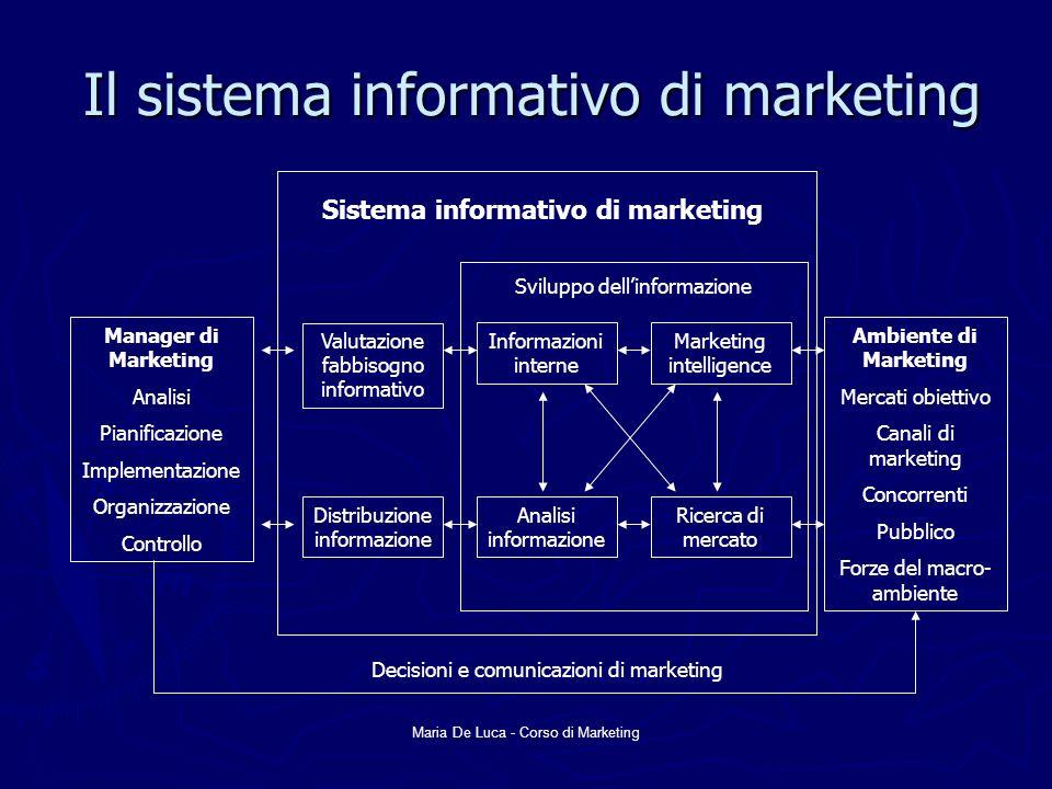 Maria De Luca - Corso di Marketing Il processo di ricerca di marketing Definizione del problema e degli obiettivi di ricerca Sviluppo del piano di ricerca per la raccolta delle informazioni Realizzazione del piano di ricerca: raccolta e analisi delle informazioni Interpretazione e presentazione dei risultati