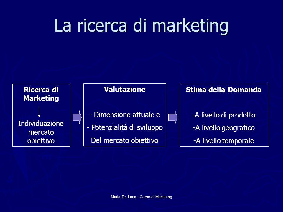 Maria De Luca - Corso di Marketing La ricerca di marketing Ricerca di Marketing Individuazione mercato obiettivo Valutazione - Dimensione attuale e - Potenzialità di sviluppo Del mercato obiettivo Stima della Domanda -A livello di prodotto -A livello geografico -A livello temporale