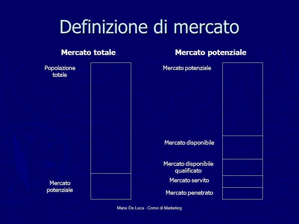 Maria De Luca - Corso di Marketing Definizione di mercato Popolazione totale Mercato potenziale Mercato disponibile Mercato disponibile qualificato Me