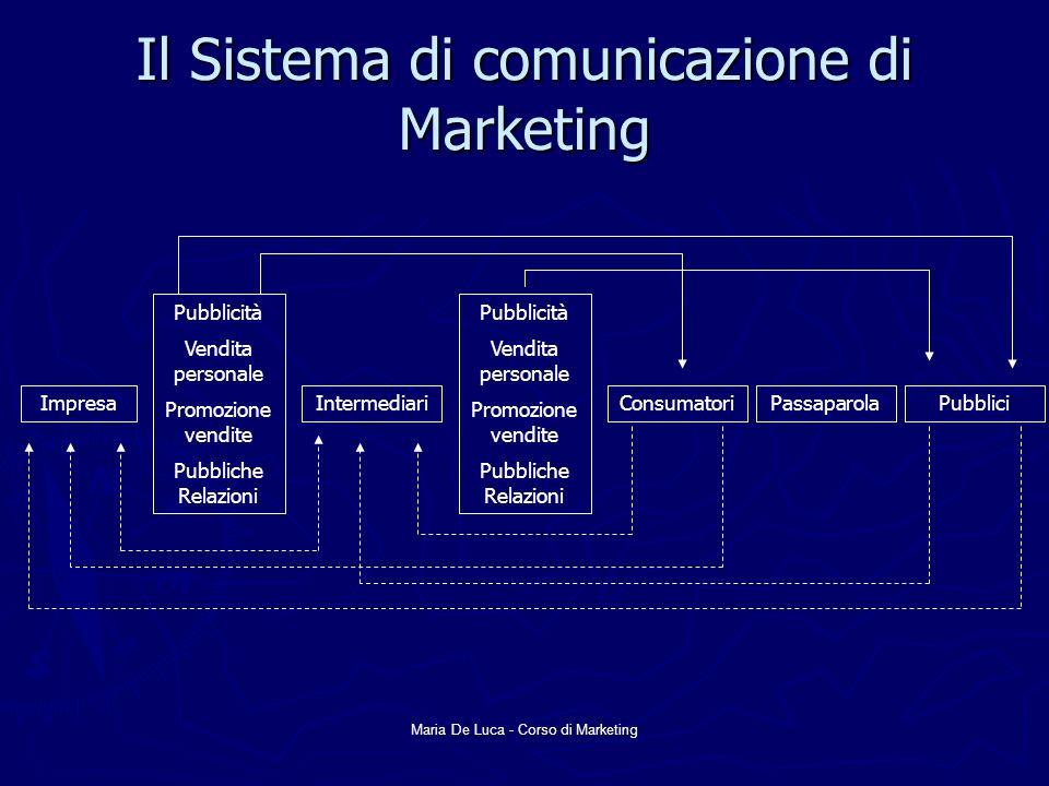 Maria De Luca - Corso di Marketing Il Sistema di comunicazione di Marketing ImpresaIntermediariConsumatoriPassaparolaPubblici Pubblicità Vendita perso