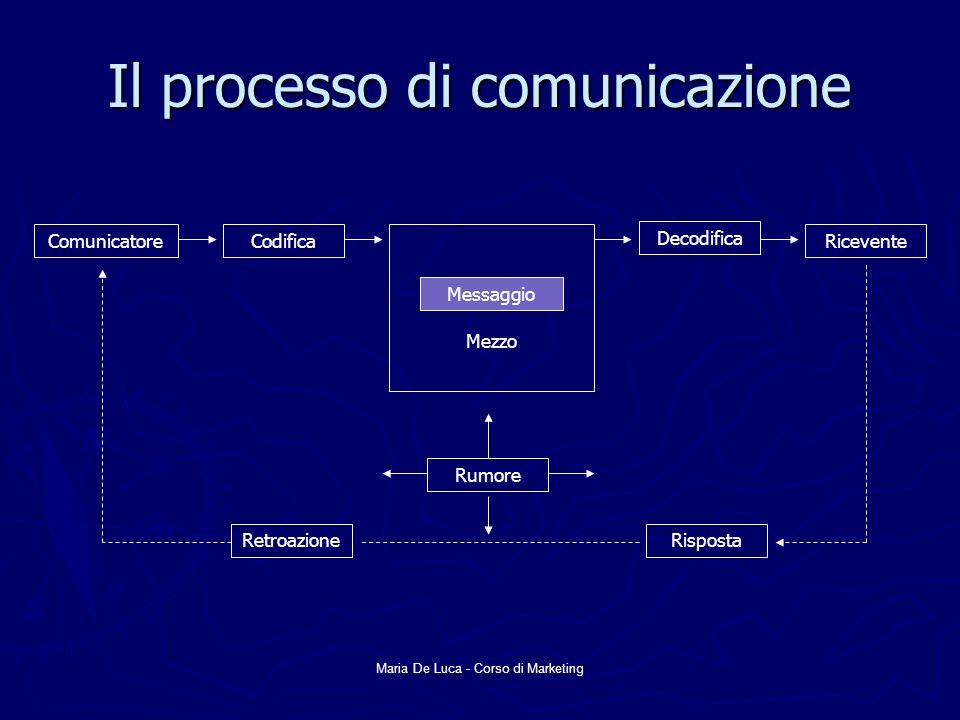 Maria De Luca - Corso di Marketing Il processo di comunicazione Mezzo Messaggio Rumore ComunicatoreCodifica Decodifica Ricevente RispostaRetroazione