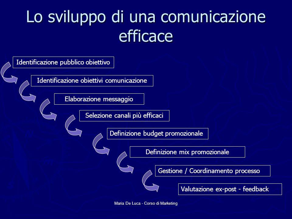 Maria De Luca - Corso di Marketing Lo sviluppo di una comunicazione efficace Identificazione pubblico obiettivo Identificazione obiettivi comunicazion