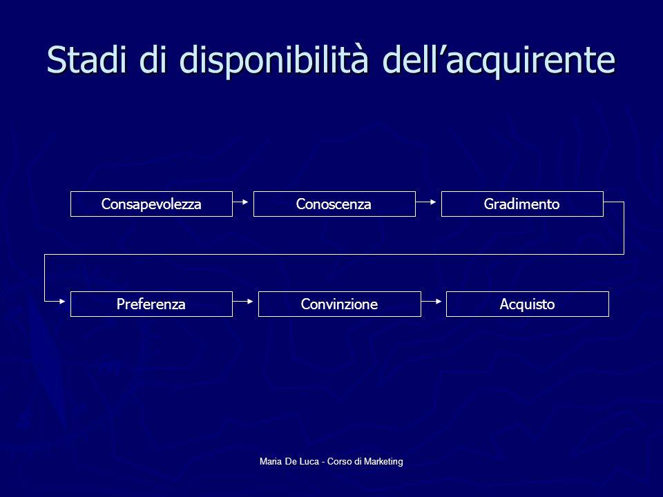 Maria De Luca - Corso di Marketing Stadi di disponibilità dellacquirente ConsapevolezzaConoscenzaGradimento PreferenzaConvinzioneAcquisto
