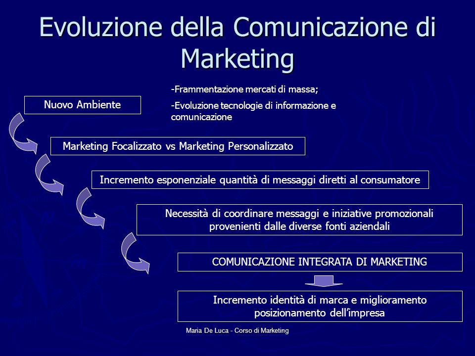 Maria De Luca - Corso di Marketing Evoluzione della Comunicazione di Marketing Nuovo Ambiente -Frammentazione mercati di massa; -Evoluzione tecnologie