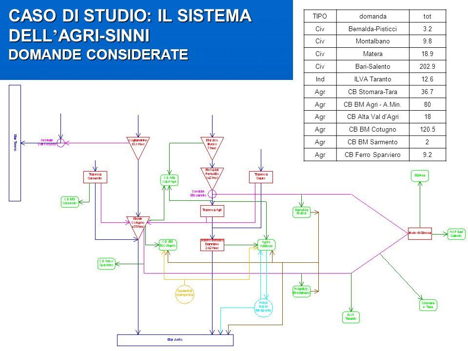 CASO DI STUDIO: IL SISTEMA DELL AGRI-SINNI DOMANDE CONSIDERATE TIPOdomandatot CivBernalda-Pisticci3.2 CivMontalbano9.8 CivMatera18.9 CivBari-Salento20