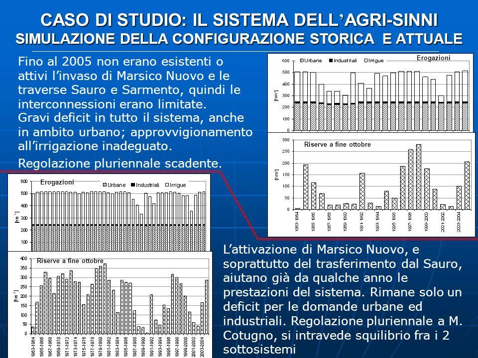 CASO DI STUDIO: IL SISTEMA DELL AGRI-SINNI SIMULAZIONE DELLA CONFIGURAZIONE STORICA E ATTUALE Fino al 2005 non erano esistenti o attivi linvaso di Mar