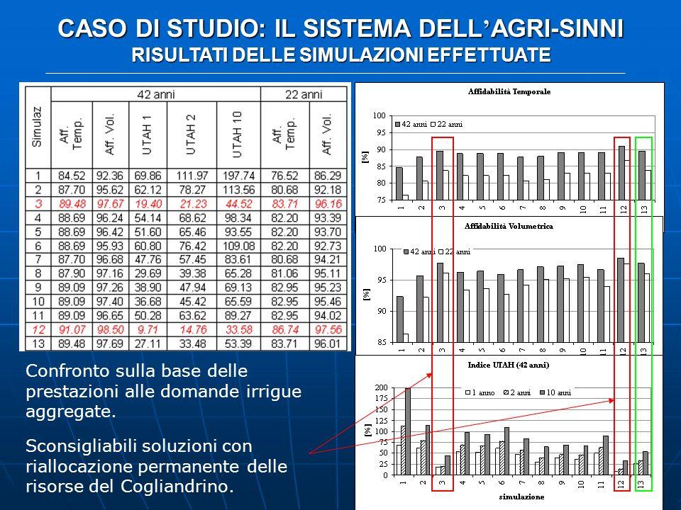 CASO DI STUDIO: IL SISTEMA DELL AGRI-SINNI RISULTATI DELLE SIMULAZIONI EFFETTUATE Confronto sulla base delle prestazioni alle domande irrigue aggregat